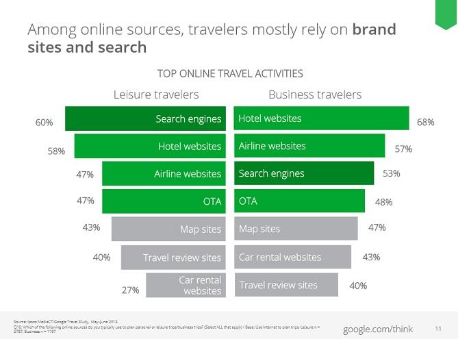 Actividad Online de viajeros