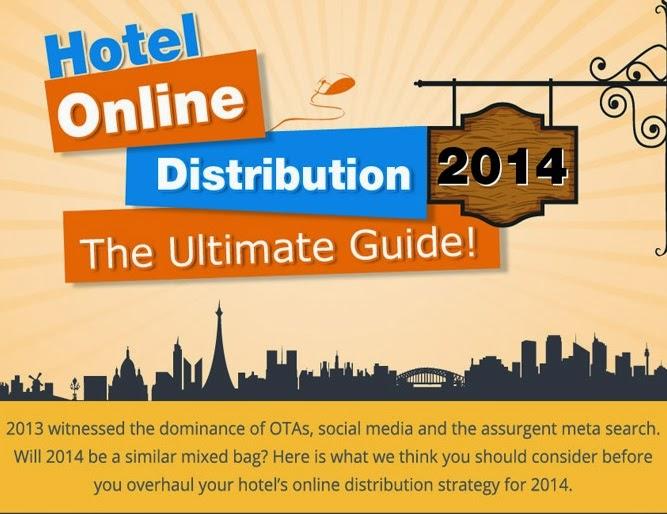 Estudio online Hoteles