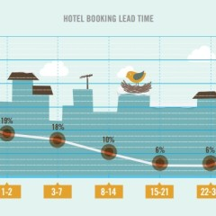 Más viajeros reservan hotel el mismo día que llegan a destino