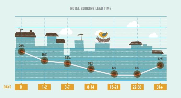 Reservas de hotel según tiempo