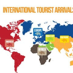 El turismo internacional rompió récord en 2013
