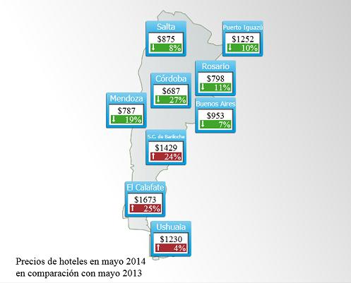 Evolución precio promedio en hoteles