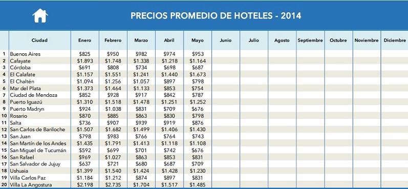 Precio promedio de hoteles en Argentina
