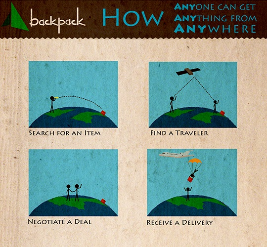 Cómo funciona Backpack